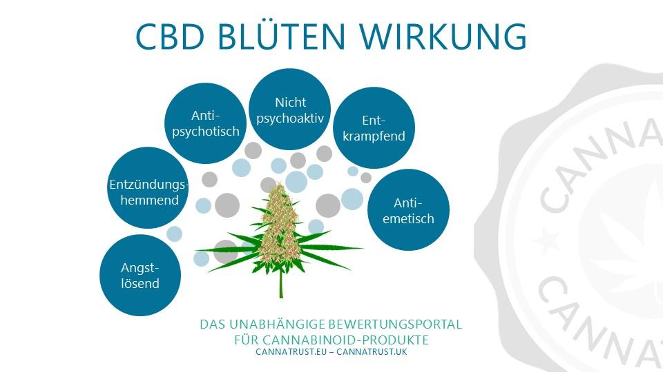 CBD Blüten Wirkung