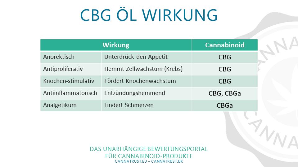 Tabelle: Wirkung CBG Öl